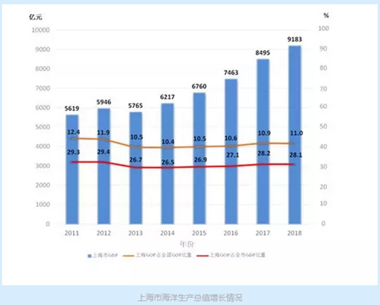 海洋经济gdp_中国gdp经济增长图